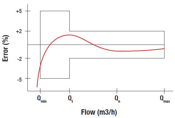 accuracy-curve