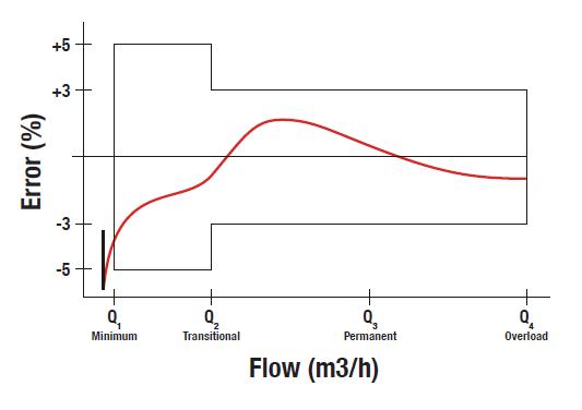 accuracy-curve-single
